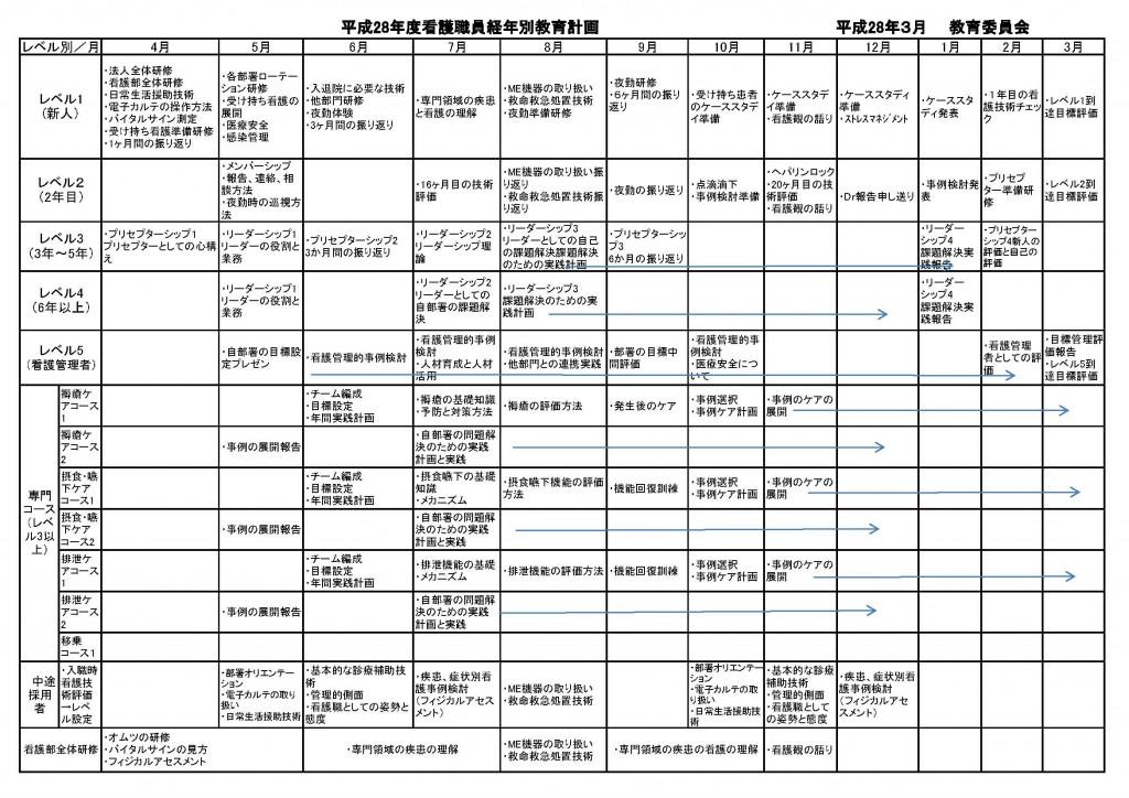 看護部経年別教育計画表(平成28年度)