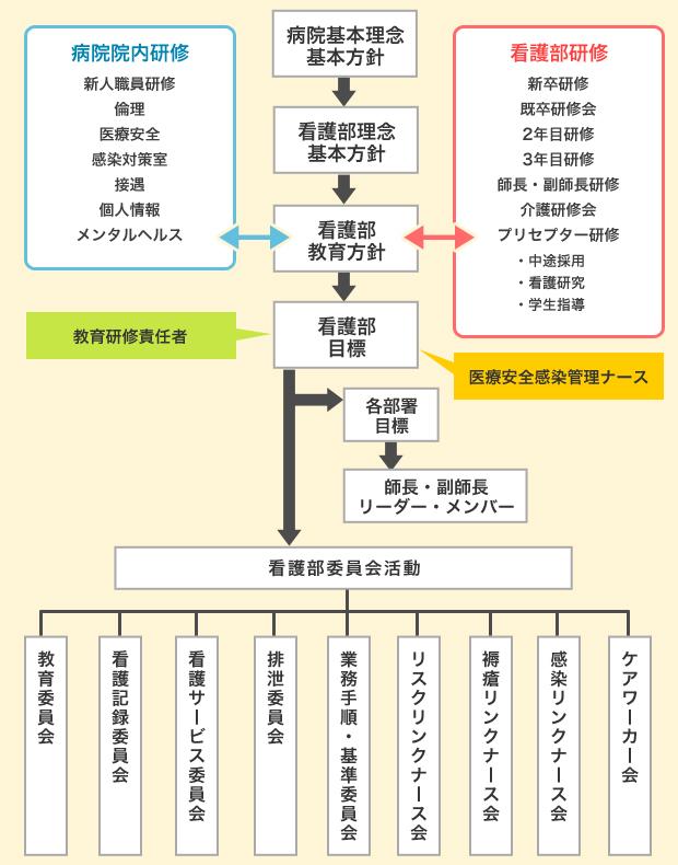 看護部教育概念図